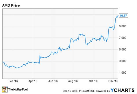 amd stock 3 reasons amd stock could fall after gaining 280 in 2016
