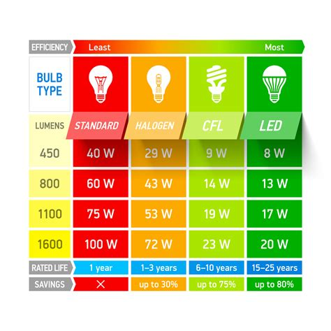 how many lumens do i need for outdoor lighting lumens watt equivalency chart led lighting pinterest