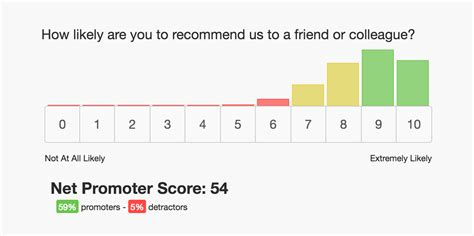 net promoter score survey template net promoter score nps surveys getfeedback exles