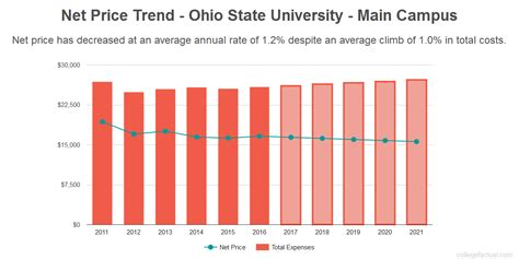 Colleges Offering One Year Mba Programs Ohio by Ohio State Cus Costs Find Out The