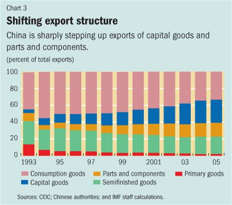 2in1 Brand Import China china s growing external dependence finance