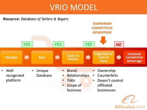 alibaba business model canvas alibaba global strategy