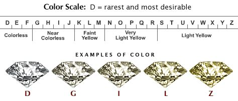 color and clarity chart what does a color