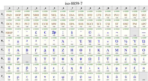Unicode Letters