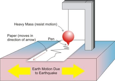 section 8 2 measuring earthquakes application of seismometers in the measurement of earthquakes