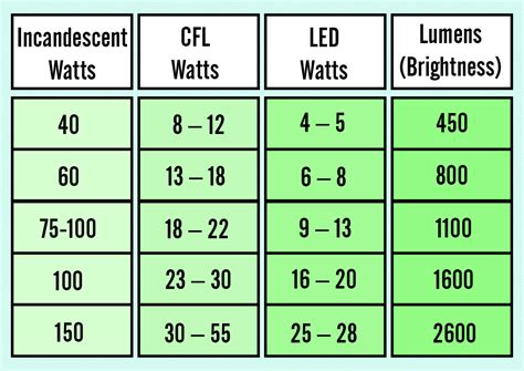 led light wattage how to go about choosing the right led for your home