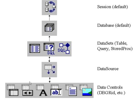 tutorial bde delphi foundations in database development with delphi and c
