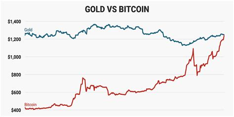 bitcoin gold price bitcoin price tops gold price business insider
