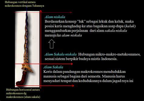 Budaya Nusantara Kajian Konsep Mandala Dan Konsep Tri Loka Terhadap P Seni Sebagai Tontonan Dan Tuntunan Copas