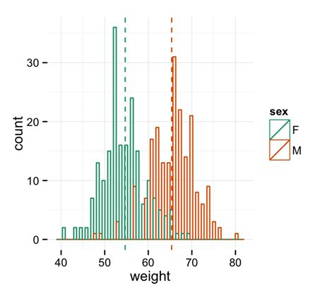 R Drawing Histogram by Ggplot2 Histogram Plot Start Guide R Software