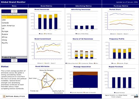 business dashboard templates the dashboard dashboards page 2