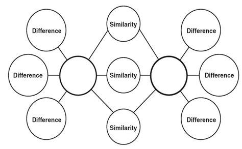4 best images of double bubble diagram double bubble map