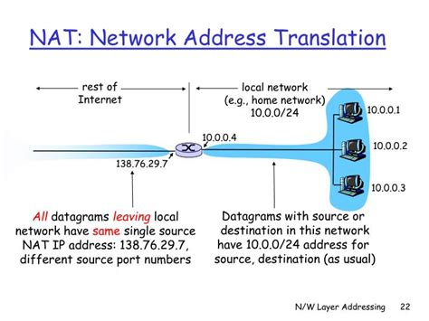network address translation tutorial ppt ppt network layer addressing powerpoint presentation