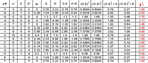 Chi Square P Value Table by P Value Table Chi Square Images