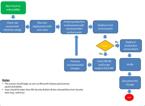 Dinusha S Blog Patch Management In Sharepoint Patch And Vulnerability Management Plan Template