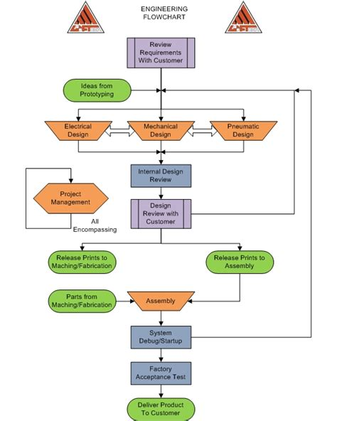 flowchart automated process engineering automation loftech
