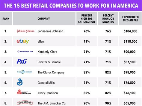 Top Mba Companies by Best Us Retail Companies To Work For Business Insider