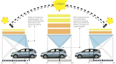 Do Sunlight Ls Work by Self Driving Car Tech Could Help Make Solar Powered Evs
