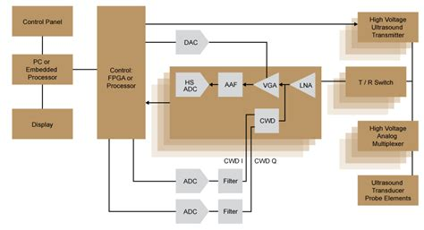 integrated circuits for volumetric ultrasound imaging with 2d cmut arrays high voltage ultrasound analog switch transmitters fet array microchip