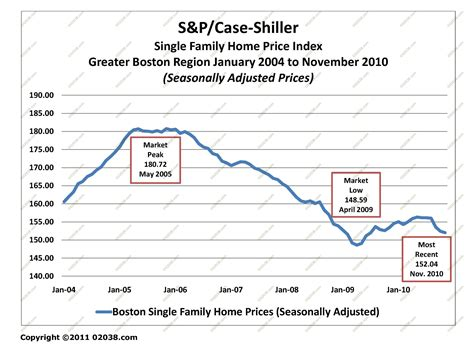 how to where ma home prices are really headed