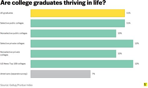 Percent Of Mba Graduates Per Population by The Formula For A After College Vox