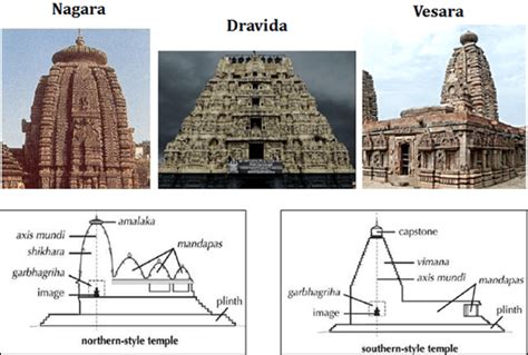 architecture styles temples styles in india nagara style iasmania civil services preparation upsc