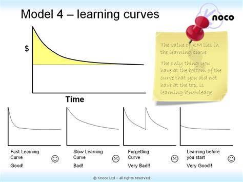 the learning curve creating a cultural framework to dismantle the school to prison pipeline books knoco stories value in km the area the learning curve