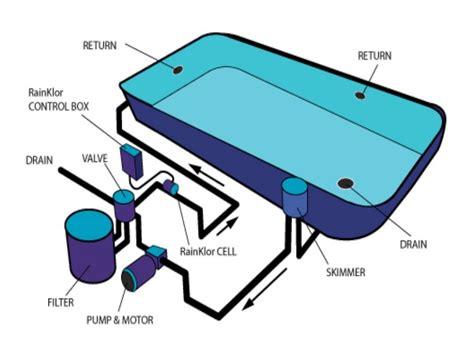 pool plumbing diagram inground swimming pool plumbing schematic swimming pools