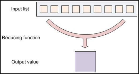html input value pattern mapreduce tutorial mapreduce basics