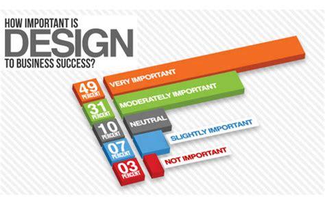web design layout statistics best infographics on web design and development