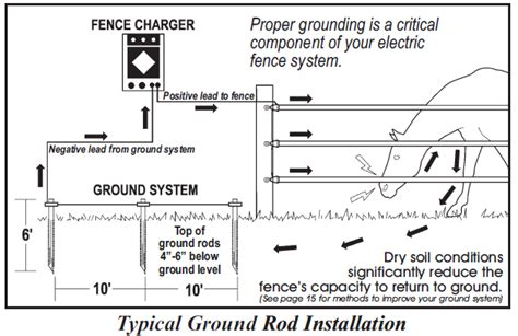 electric fence installation electric fence electric fence wire electric cattle fencing electric