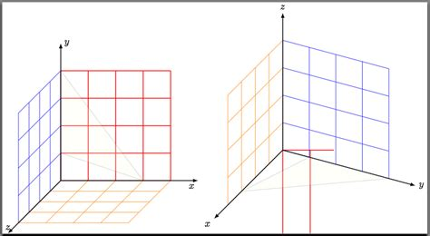 Drawing X Y Z Graph by Tikz Pgf Drawing Axis Grid In 3d With Custom Unit