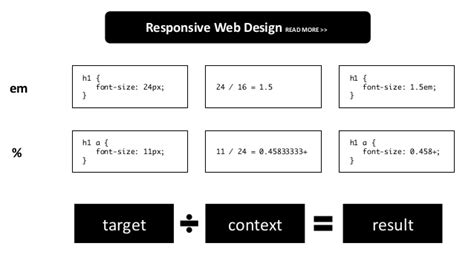 javascript responsive layout responsive web design get the best out of your designs