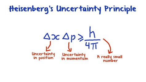 The Heisenberg Principle heisenberg s uncertainty principle