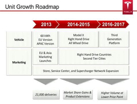 Tesla Timeline Image Tesla Future Plan Timeline Shown At 2013 Annual