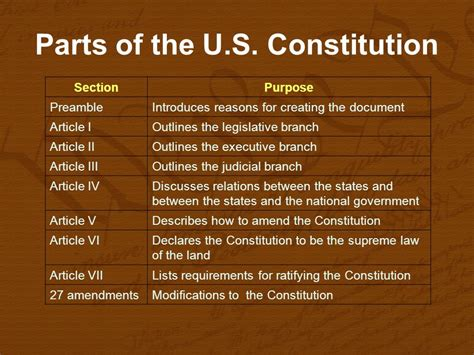 section 5 of the constitution chapter 3 the constitution ppt video online download