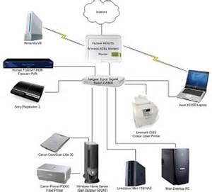 how to setup a home network home network setup gallery