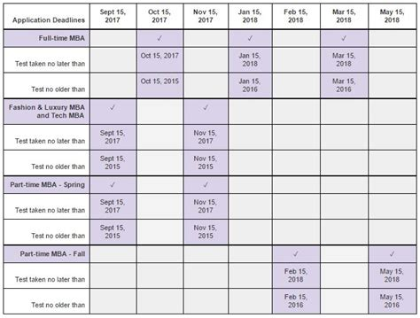Nyu Mba Admissions Statistics by Standardized Tests Nyu