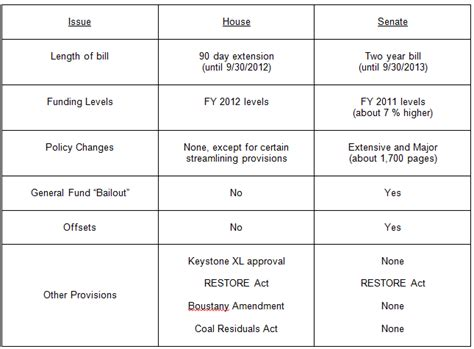 difference between house and senate surface transportation reauthorization status report official blog for ptp alliance