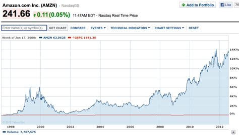 amazon stock price dear facebook employees here s the truth about your stock
