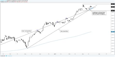 Be On The Verge Of by The Dax It Could Be On The Verge Of A Big Move