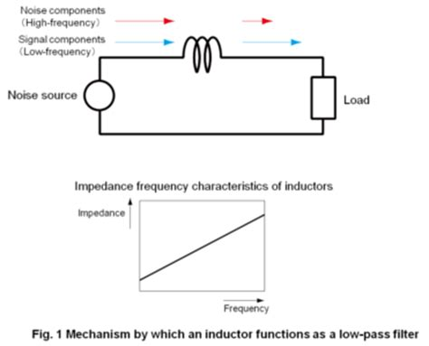 inductor filter noise related keywords suggestions for inductor basics