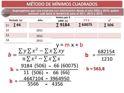 m 233 todo de m 237 nimos cuadrados - Metodo De Minimos Cuadrados Ejemplos Resueltos