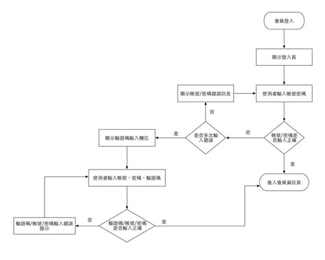 ui flow diagram tool flow chart 和 ui flow 183 嫁給 rd 的 ui designer