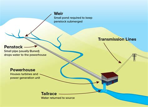 diagram of river hydro basics next generation hydro