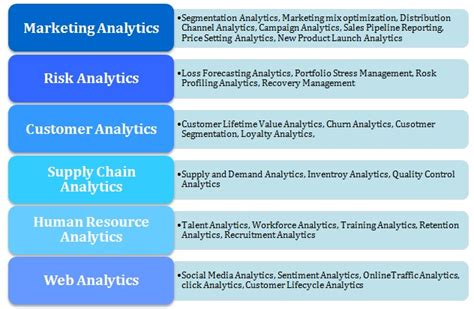 Mba In Business Analytics Scope mba in business analytics career prospects