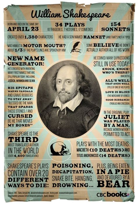 shakespeare biography quick facts 14 things about shakespeare infographic william