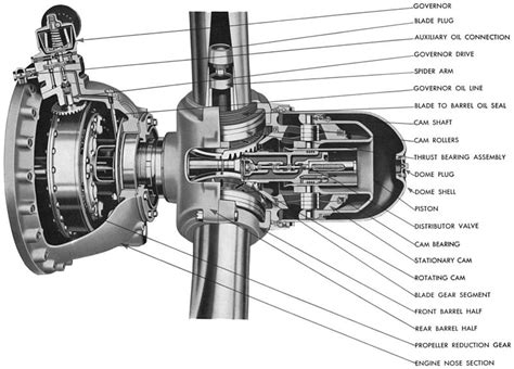 manifold pressure and rpms