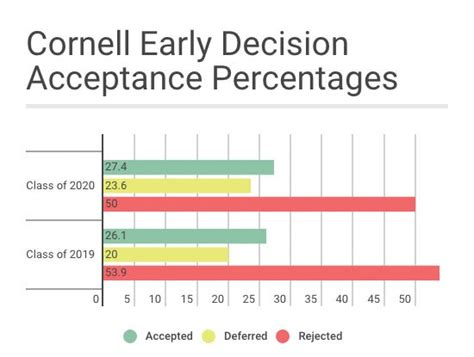 Mba Early Decision Schools by Acceptance Rate The Cornell Daily Sun