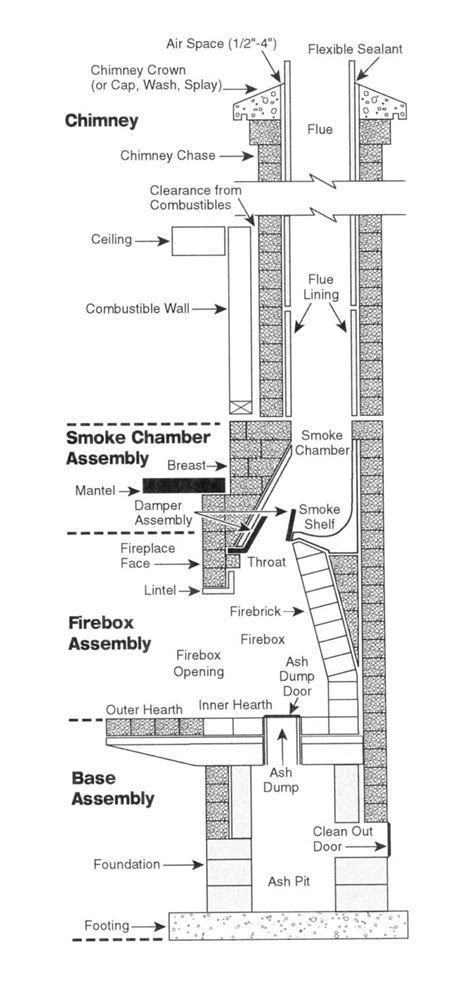 chimney parts diagram trying to get into ex boyfriends house by using